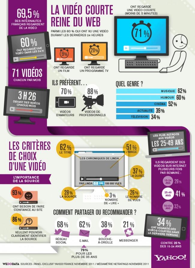 Usages-Français-vidéo-web