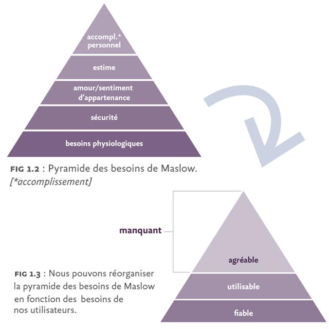 la pyramide des besoin de Maslow
