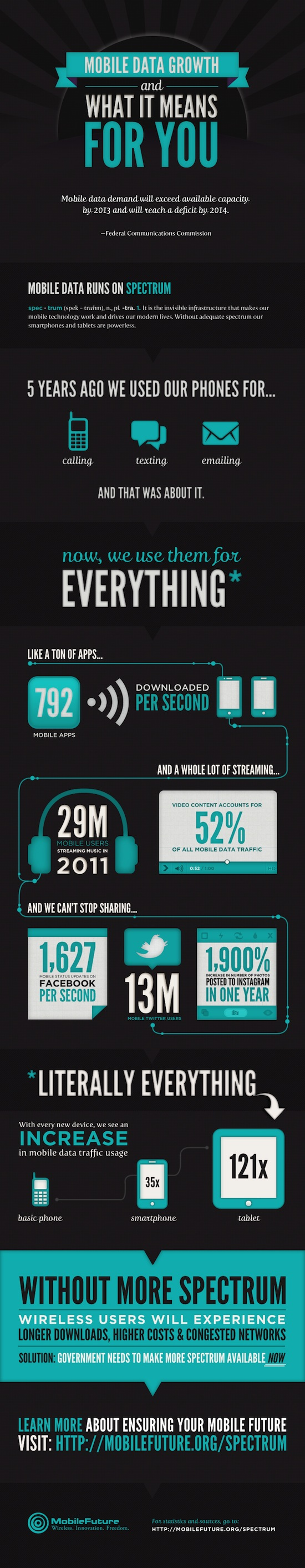 infographie mobile statistiques