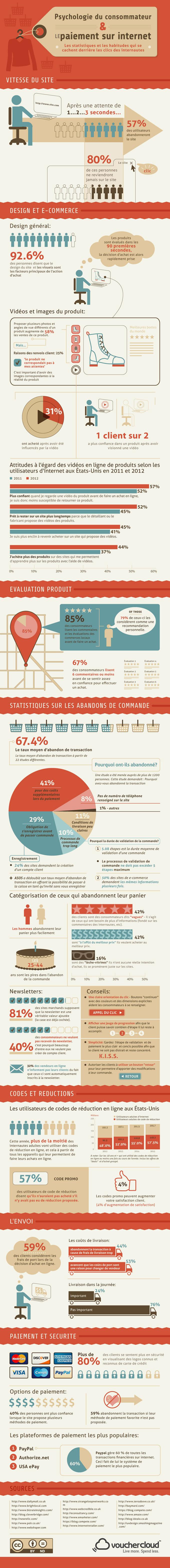 infographie statistiques 2014 ecommerce et e-acheteur